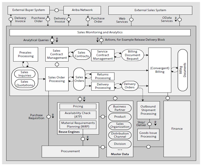 Overview of Sales in SAP S/4HANA