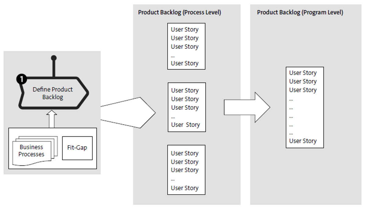 Define the Product Backlog