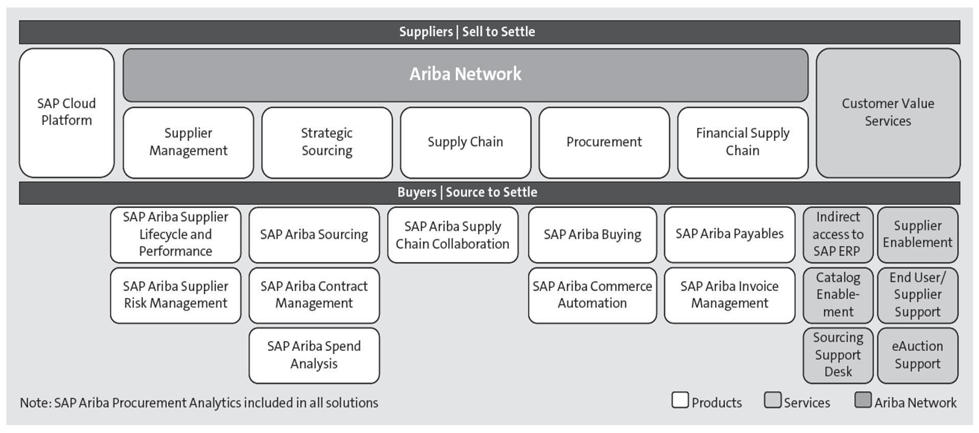 SAP Ariba Solutions