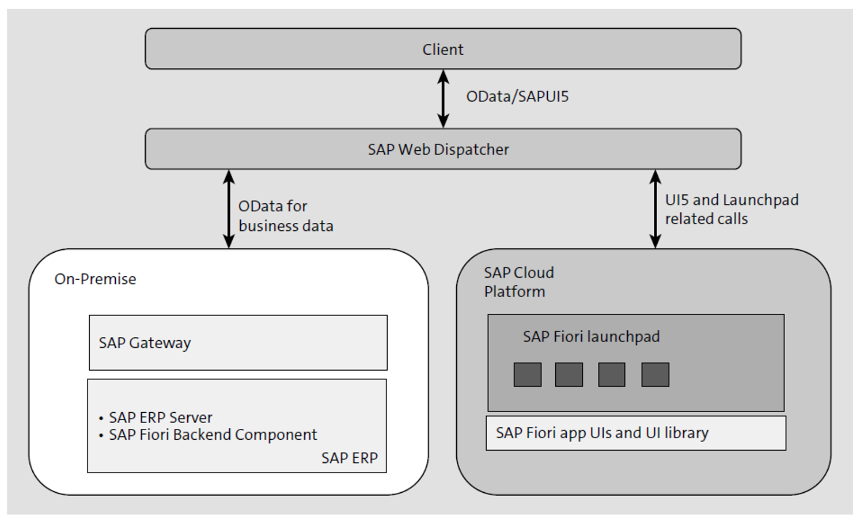 SAP Fiori Cloud Architectural Option: Internal Access Point