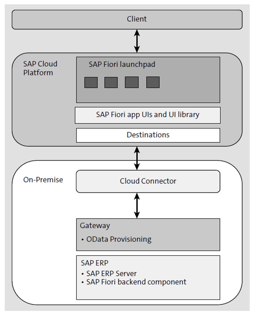 SAP Fiori Cloud Architecture: External Access Point