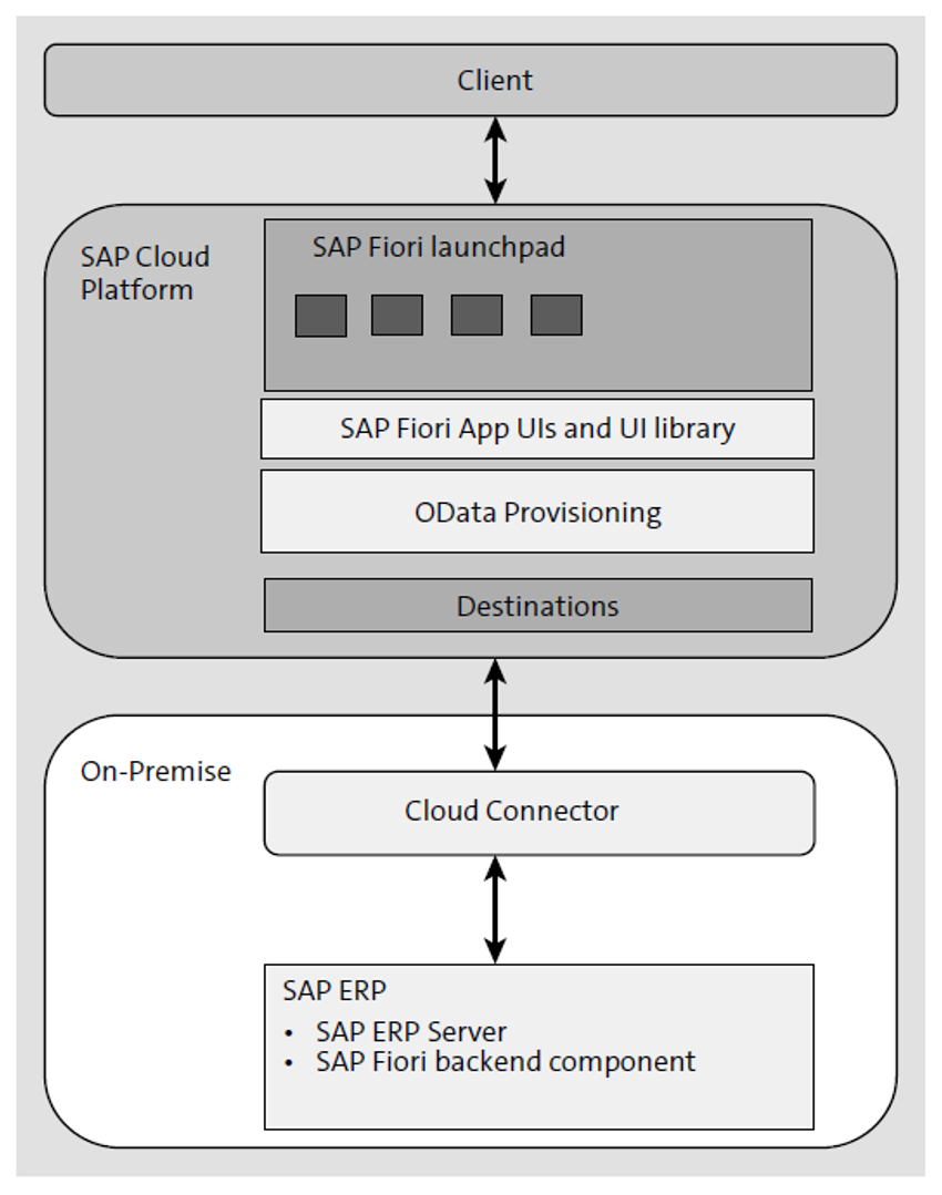SAP Fiori Cloud Architecture: External Access Point with SAP Cloud Platform OData Provisioning Service