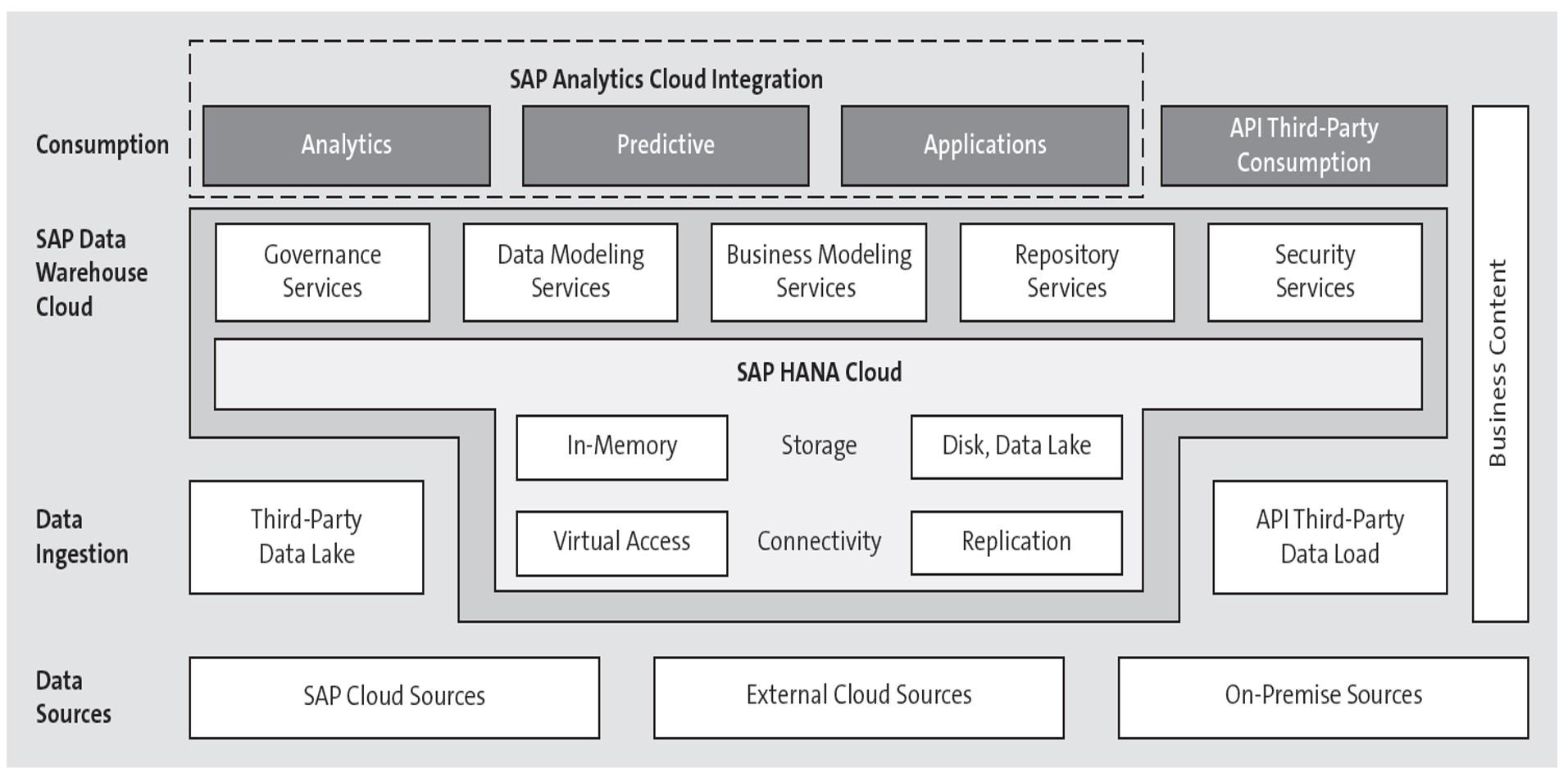 Architecture of SAP Data Warehouse Cloud