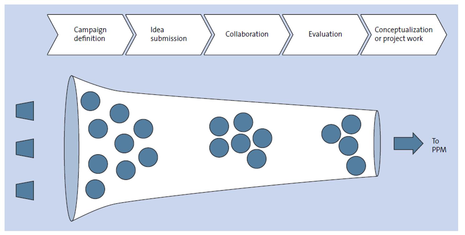 Scope of SAP Innovation Management