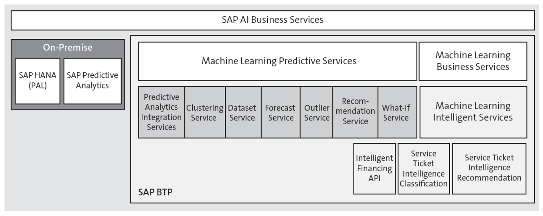 SAP's Machine Learning Components