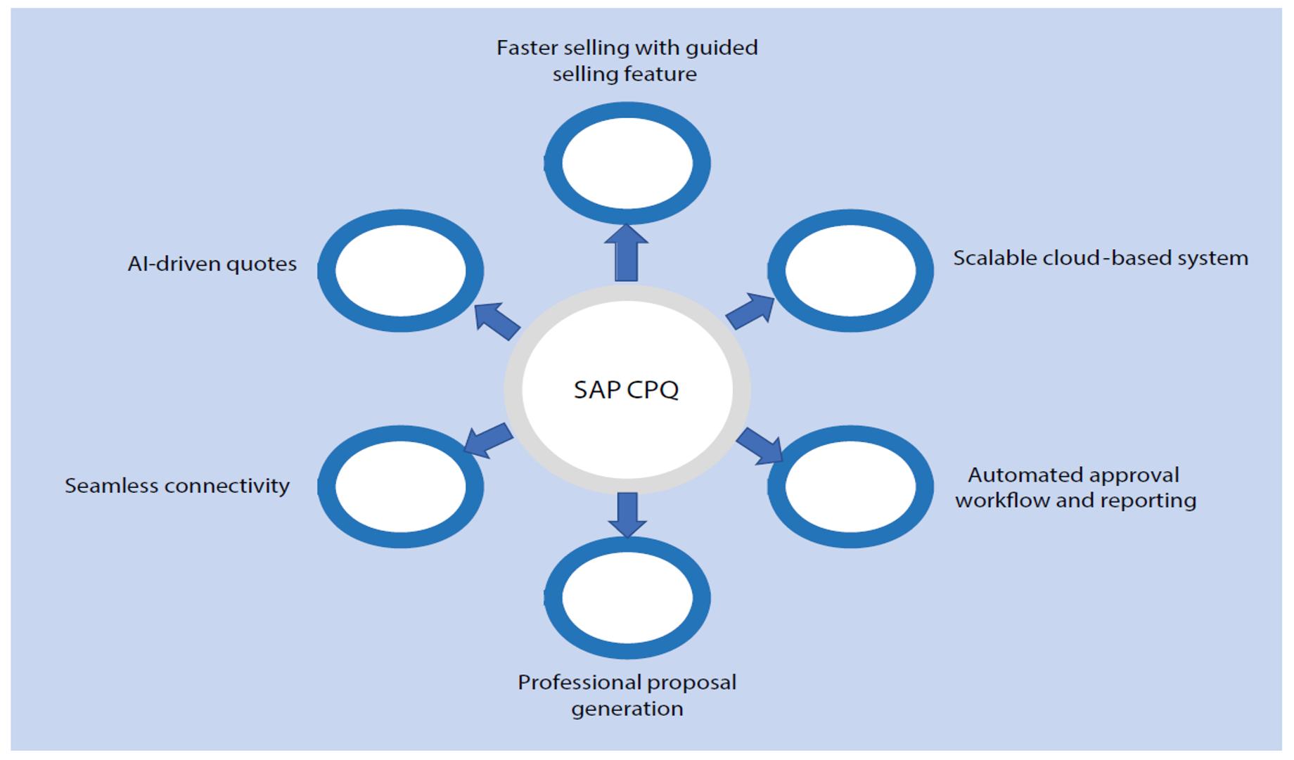 SAP CPQ's Key Capabilities