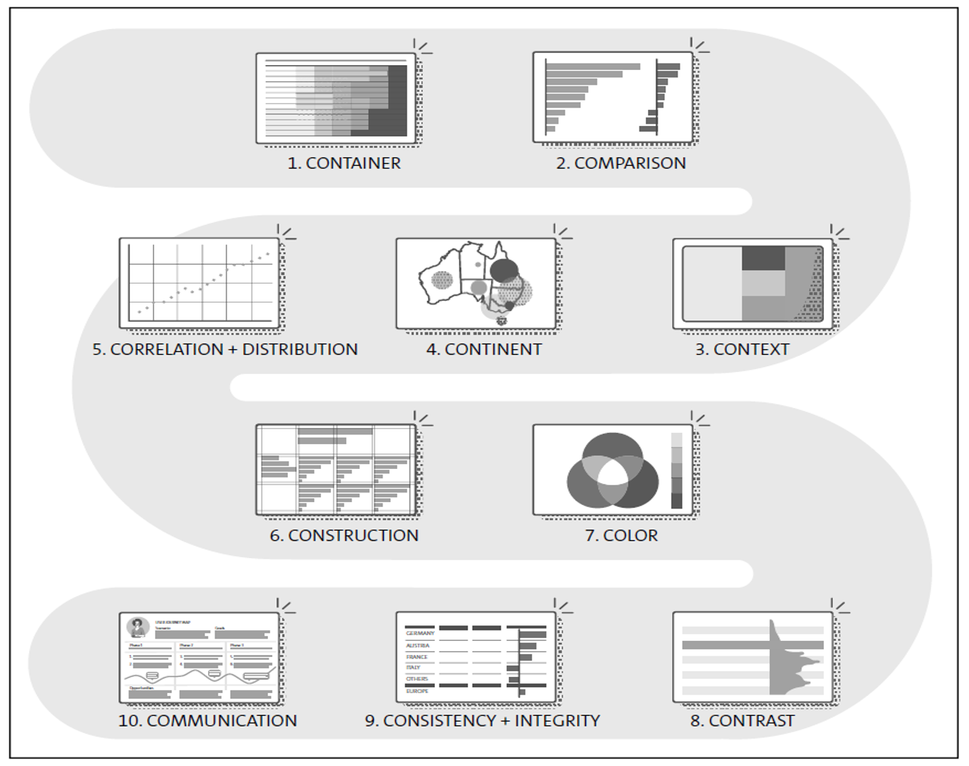The 10 Golden Rules for Data-Driven Design to Foster Confident Decisions