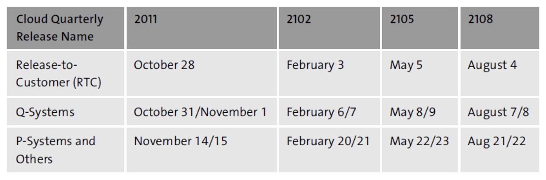 Example upgrade schedule