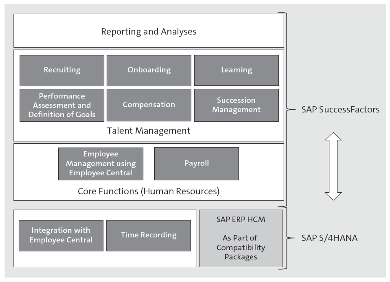 Human Resources in SAP S/4HANA