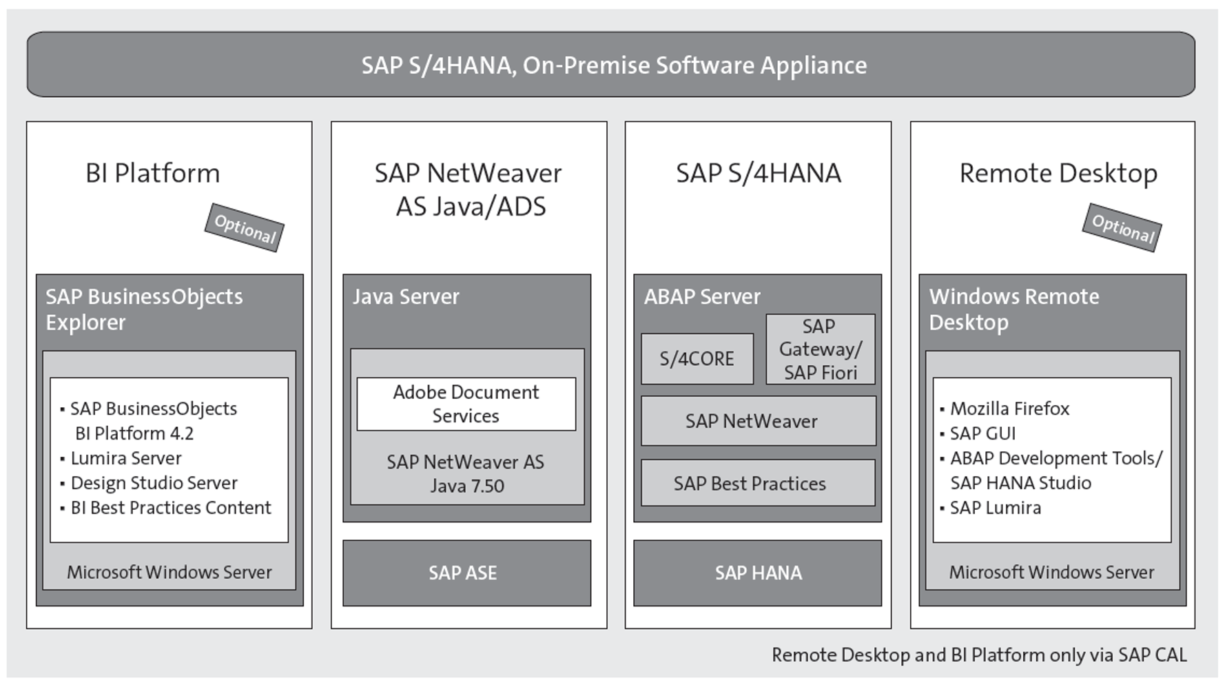SAP S/4HANA Fully Activated Appliance Components