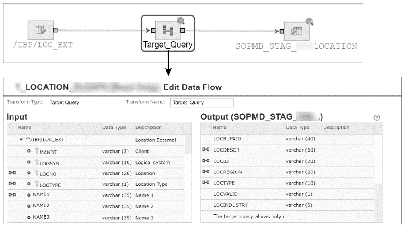 SAP Cloud Integration for Data Services: Example Data Flow Task