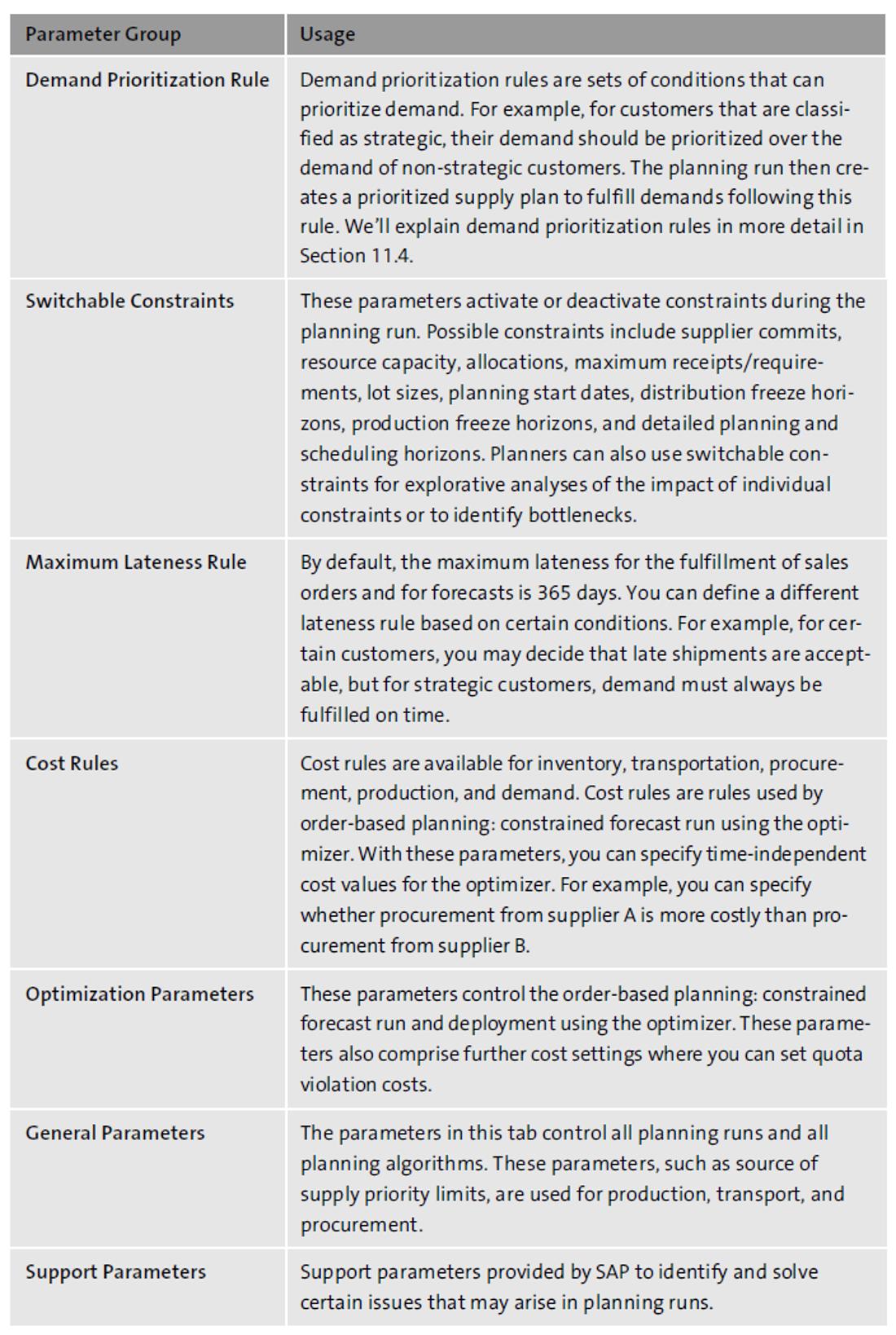 Planning Profile Parameters