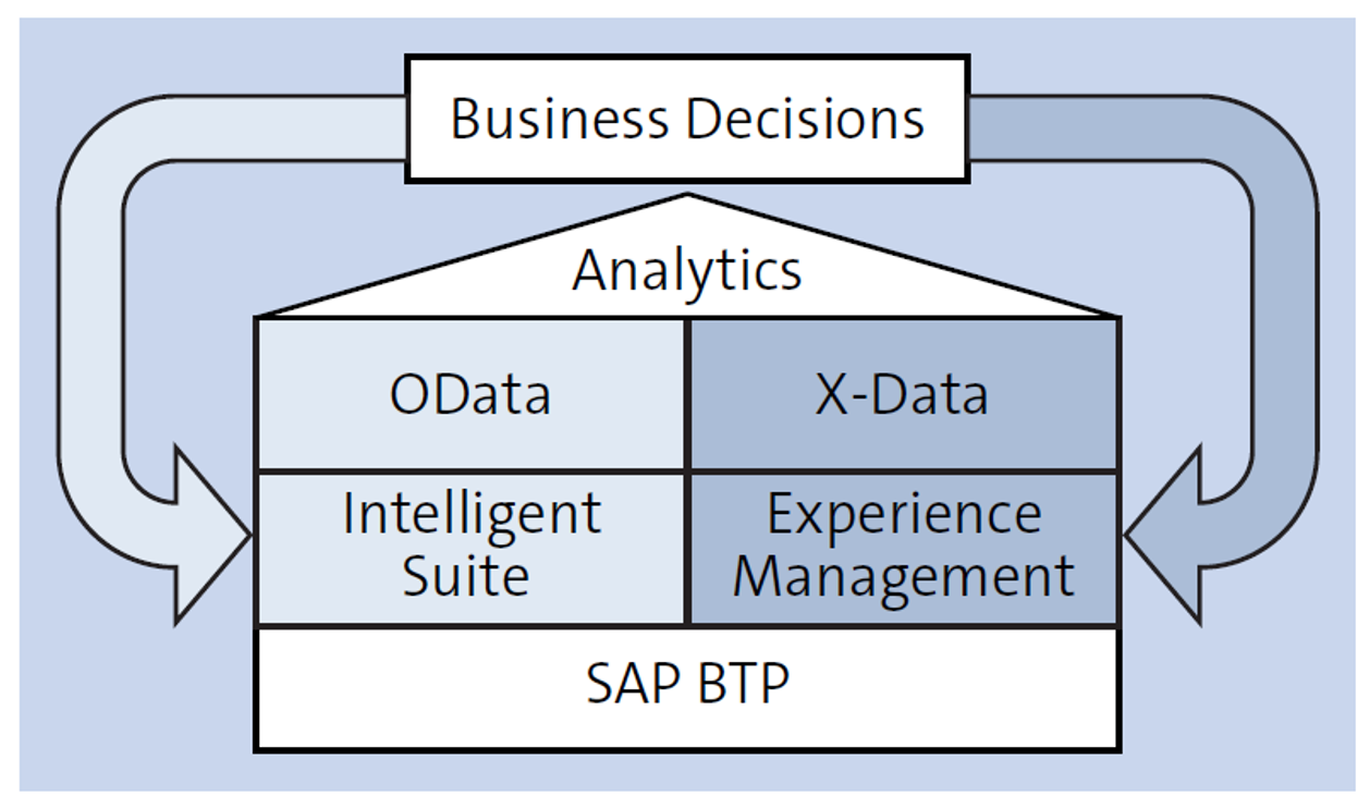 Intelligence Enterprise Driven by O-data and X-data