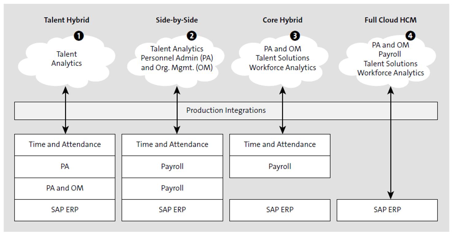 SAP SuccessFactors Deployment Models