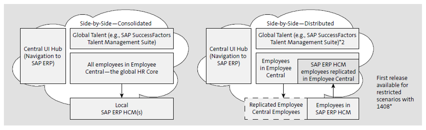 Consolidated and Distributed Scenarios