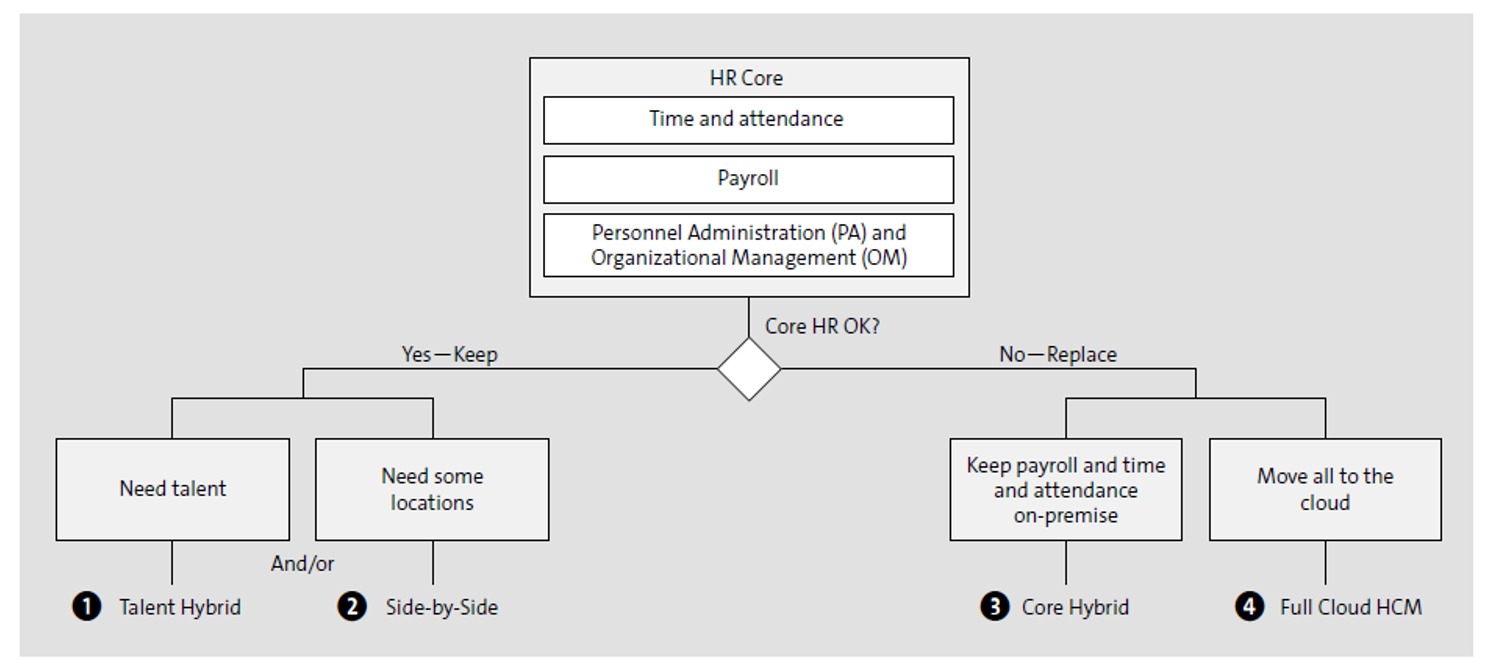 Decision Tree to Choose Deployment Model