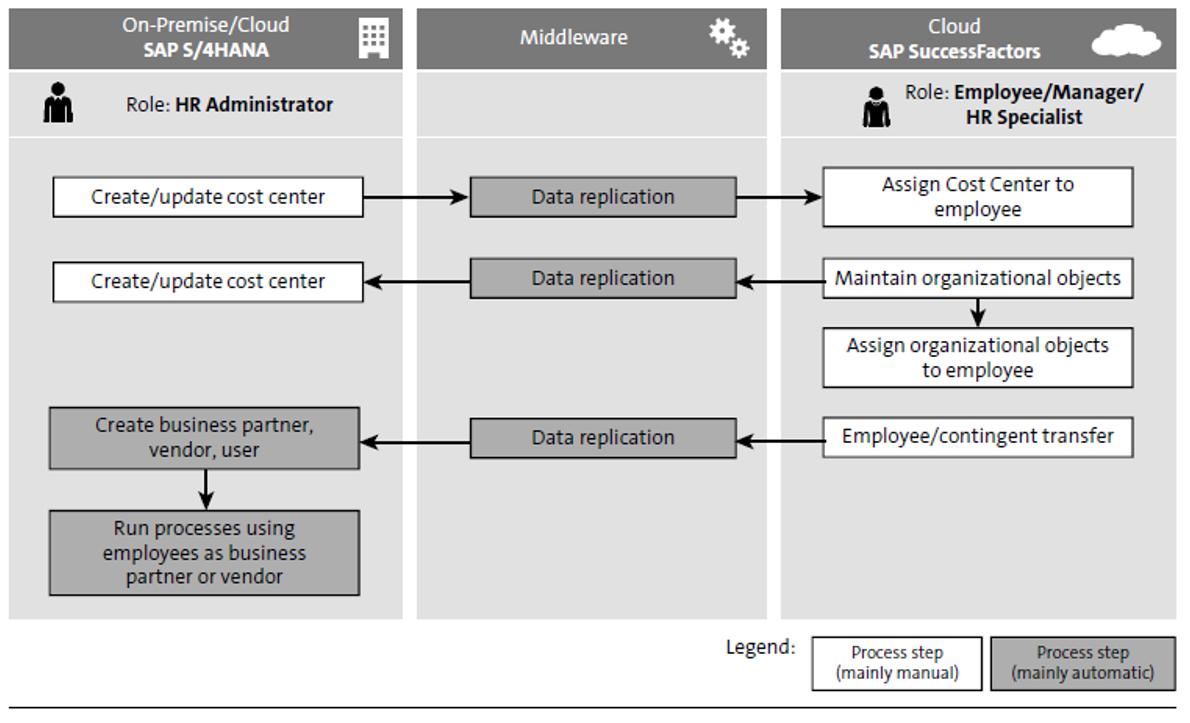 Data Flows between Employee Central and SAP S/4HANA