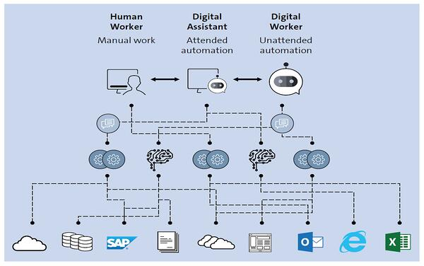SAP Intelligent RPA - Attended and Unattended Automation