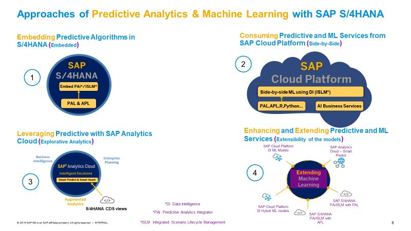 Predictive Analytics and Machine Learning with SAP S/4HANA