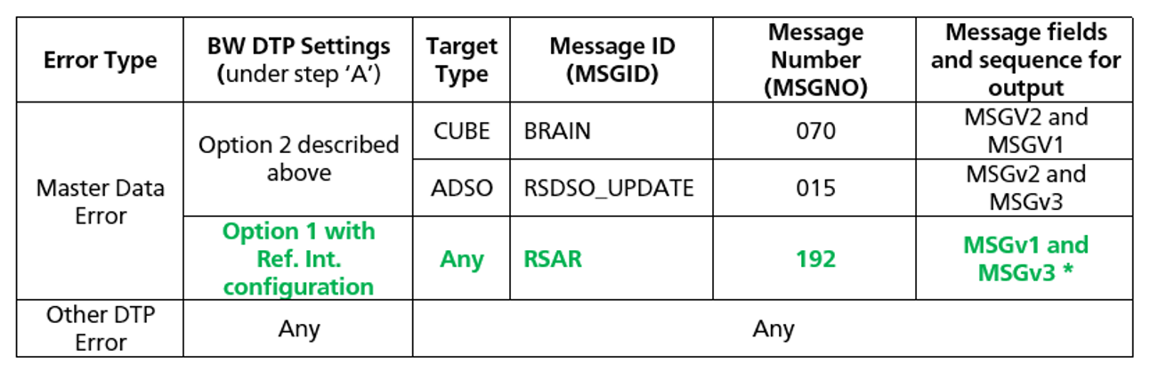 Internal Table Example