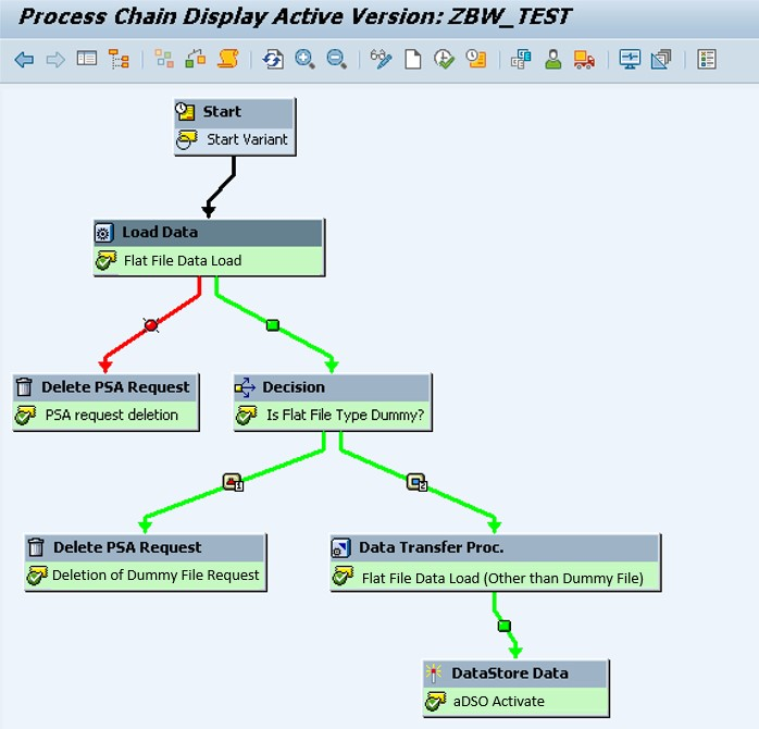 Process chain with custom decision step
