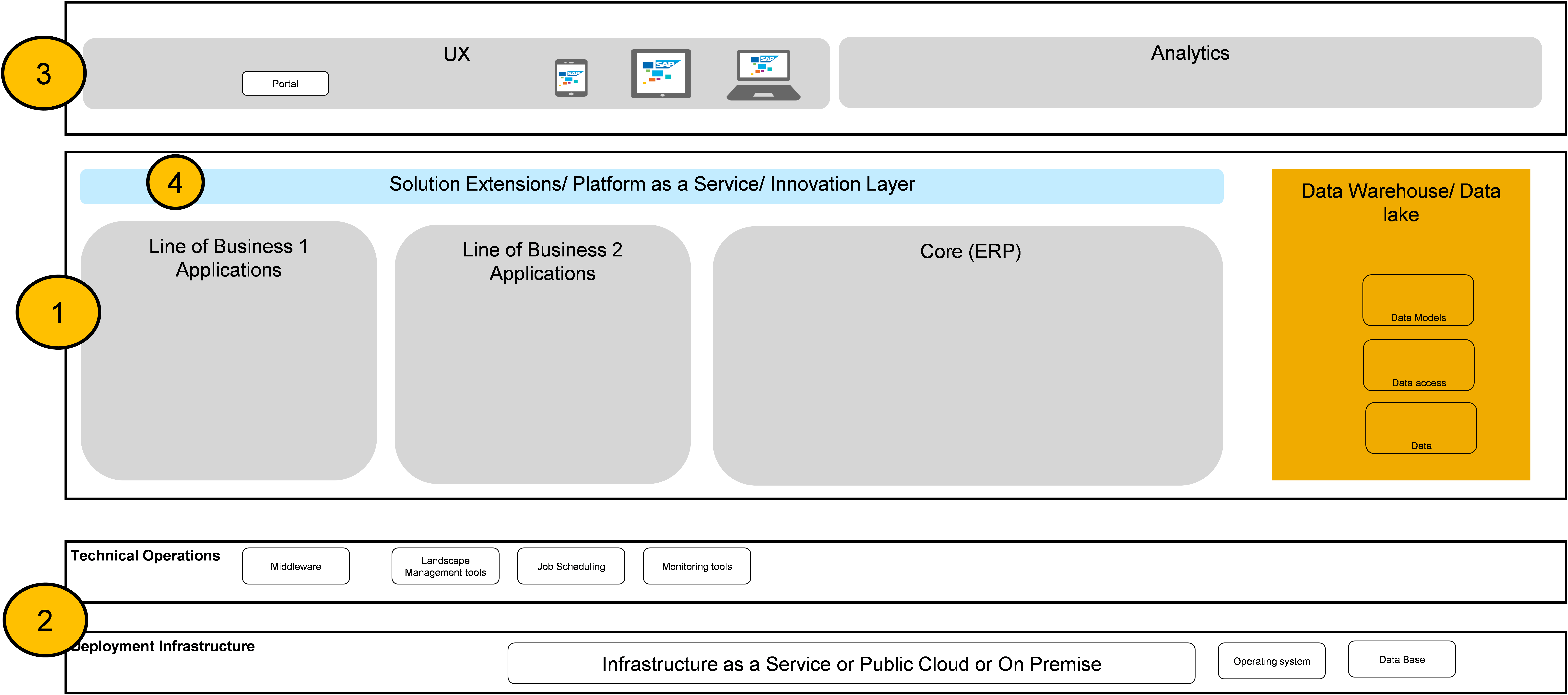 SAP S/4HANA Framework