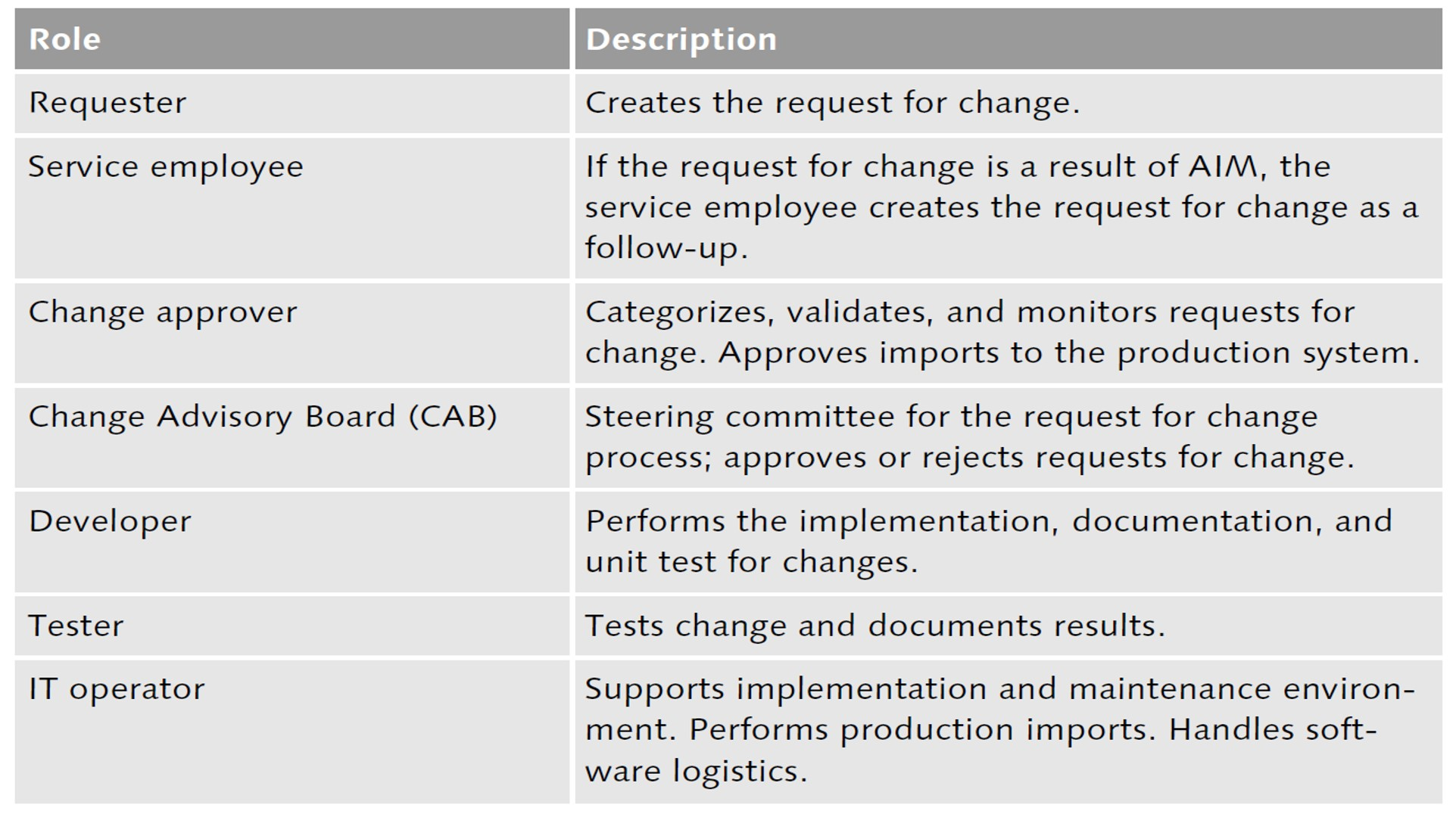 SAP Solution Manager ChaRM Roles