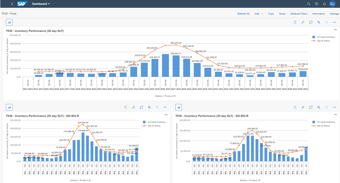 Inventory performance dashboard