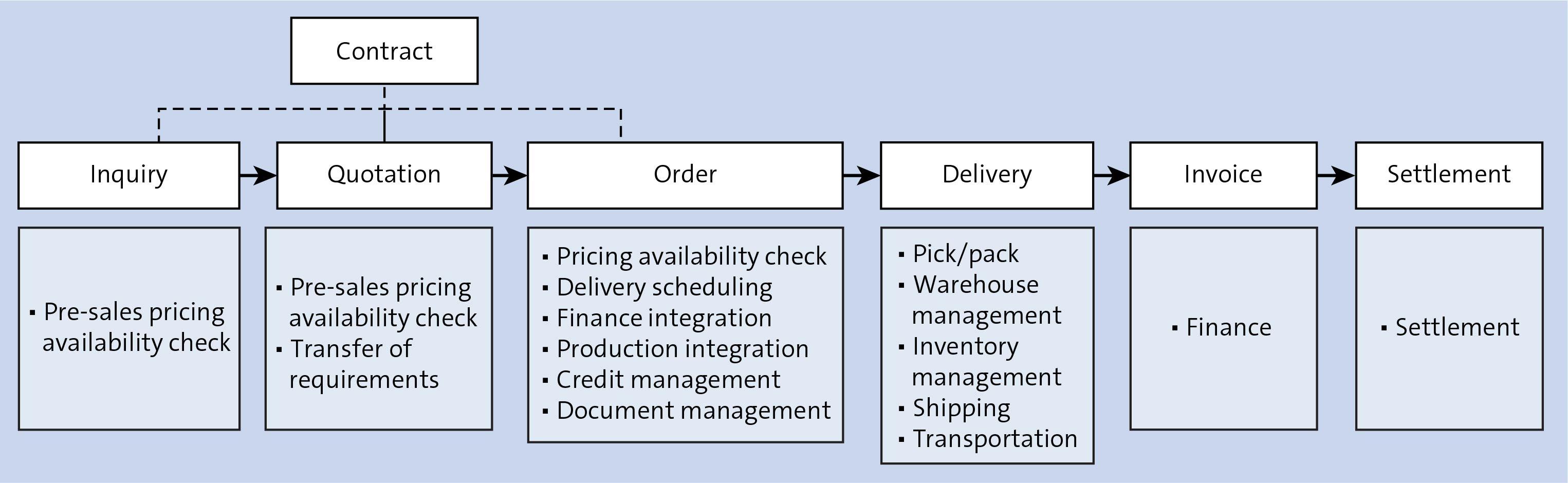 SAP Order-to-Cash Process
