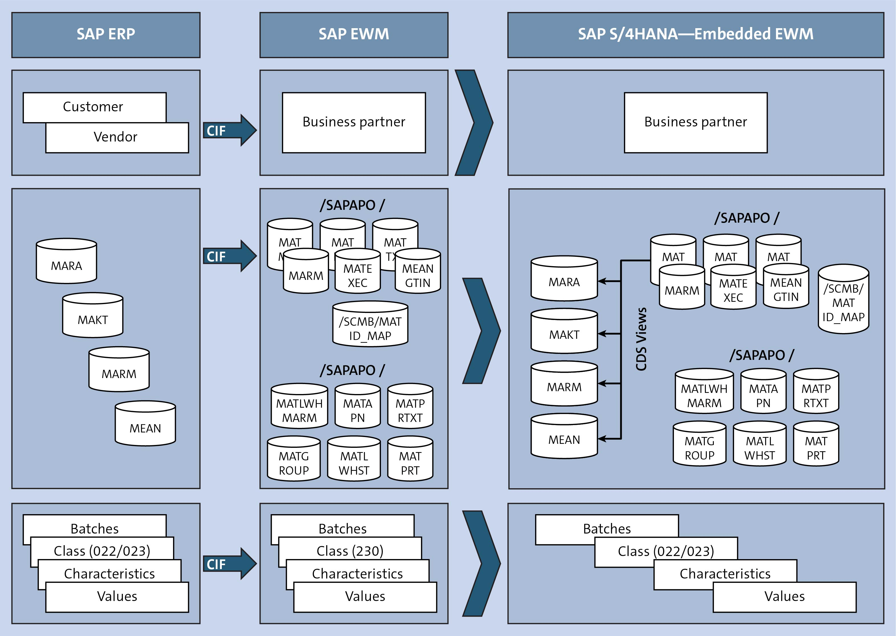 Data Extraction Methods SAP ERP to SAP S/4HANA