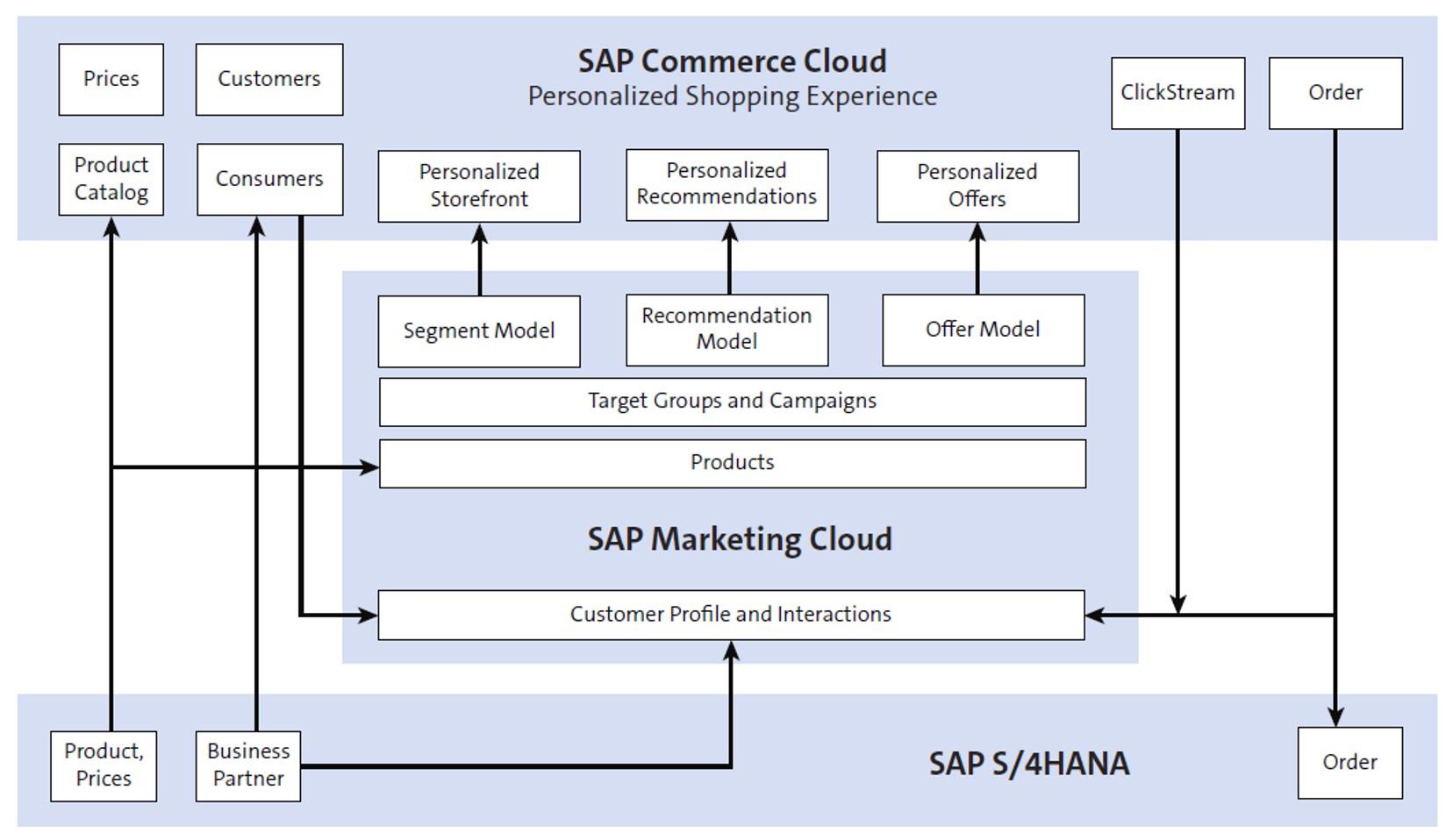 Add Crosstab in SAP Lumira