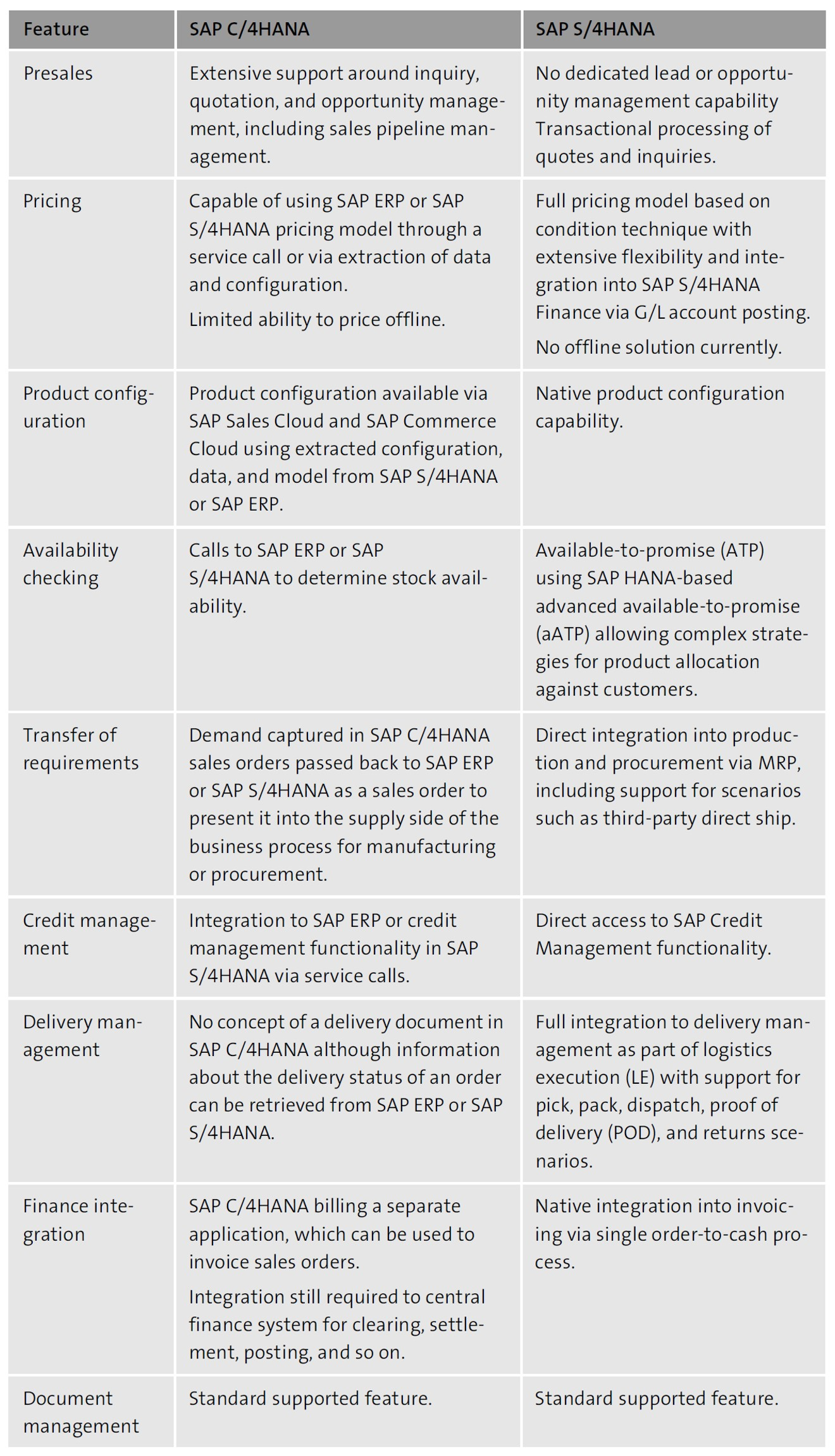 SAP C/4HANA Comparison with SAP S/4HANA
