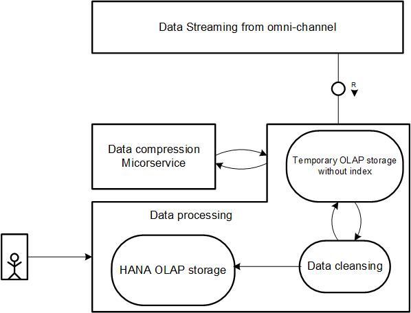 SAP HANA Data Storage Flow