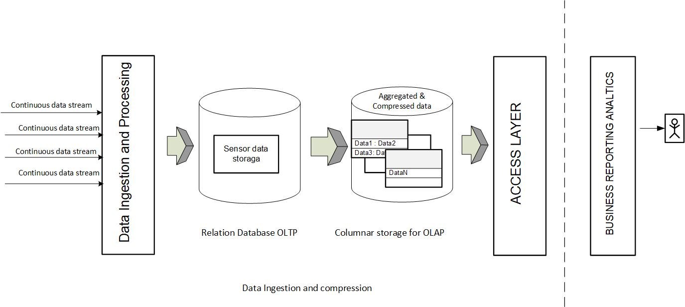 Data Ingestion and Compression with SAP HANA
